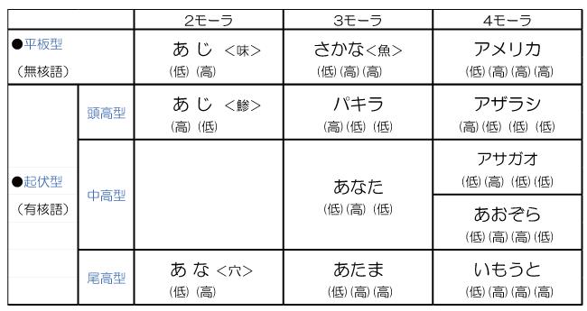 標準語と名詞のアクセントの表
